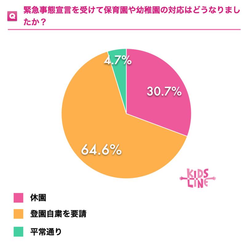 自粛 保育園 登 園 東京の5つの区が保育園の登園自粛求める 仕事休めない親から不安の声:
